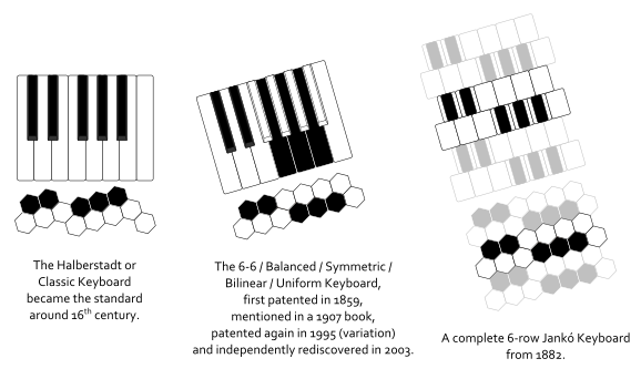 The Classic Halberstadt Keyboard; the 6-6 / Balanced / Symmetric / Bilinear / Uniform Keyboard and the Jankó compared with the Terpstra.