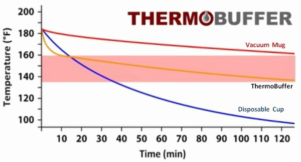 ThermoBuffer mug gets you to the right temperature sooner than any other mug, and keeps you there longer.