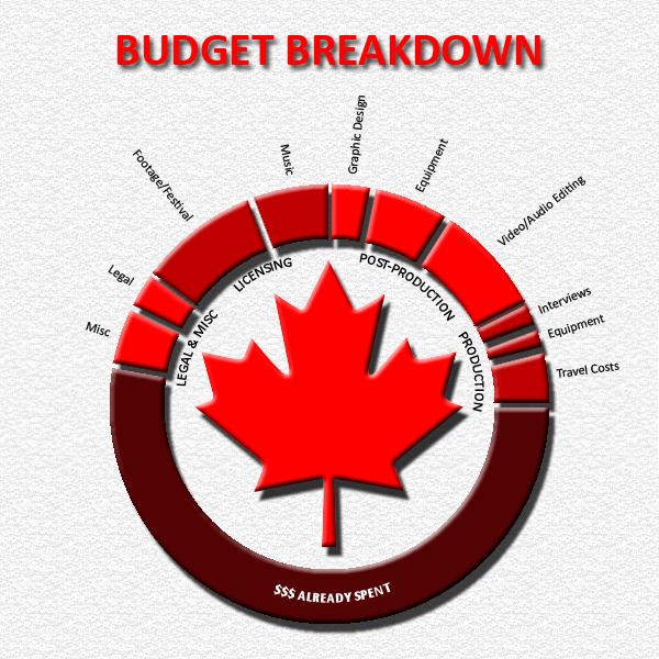 being canadian indiegogo