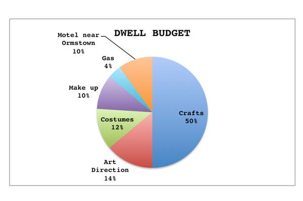 Dwell Budget