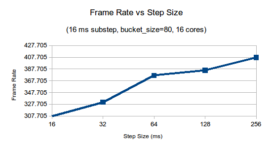 Frame rate vs step size
