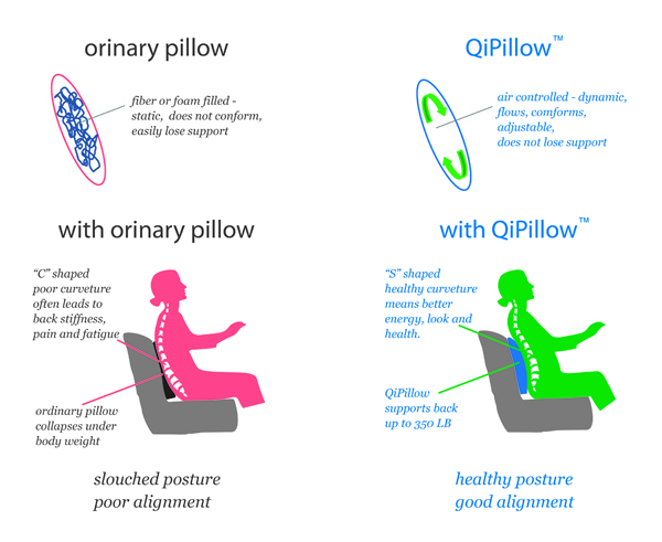 QiPillow's health benefits