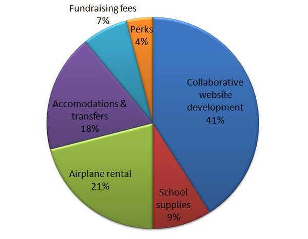 Funds allocation