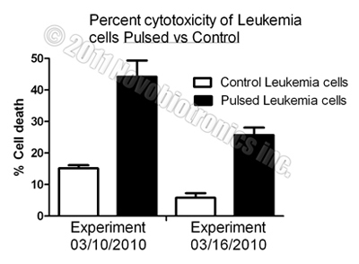 Large Percentage of Leukemia Cancer Cells Killed by Novobiotronics!