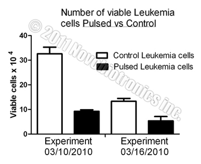 Leukemia Cancer Cell Growth Rate Slowed by Novobiotronics!