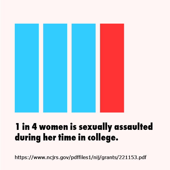 One in four college women will be assaulted